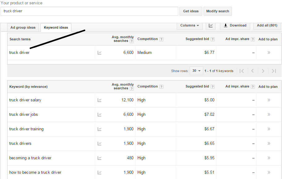 Truck Driver Keyword Research Results