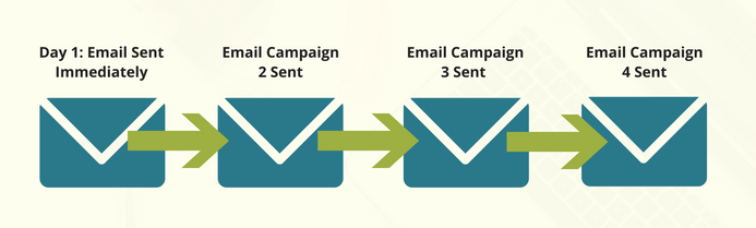 Autoresponder Email Campaign Example