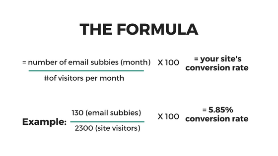 Website Conversion Rate Formula