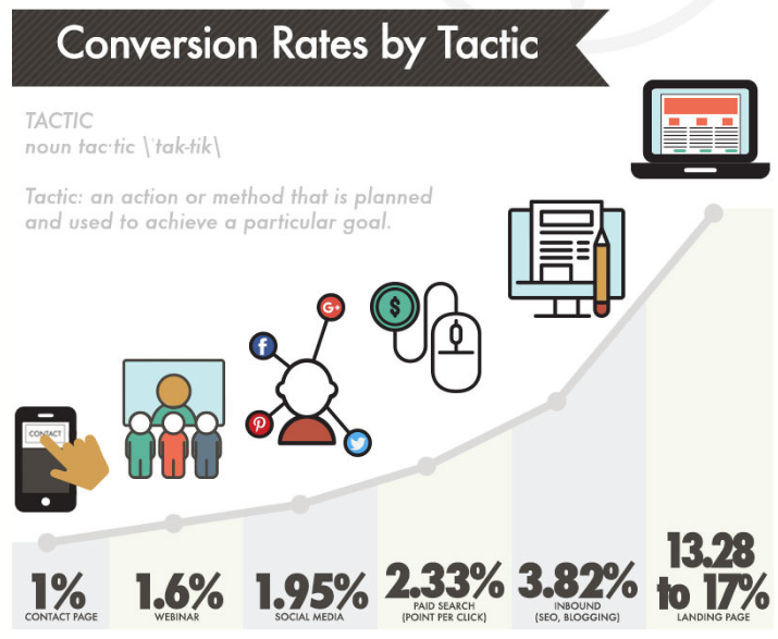 Conversion Rates by Strategy