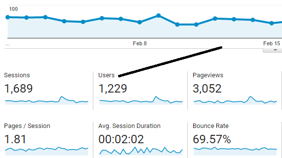 Site Users in Google Analytics
